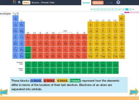 Color Coding The Periodic Table by Color Code Periodic Table Formative On Periodic