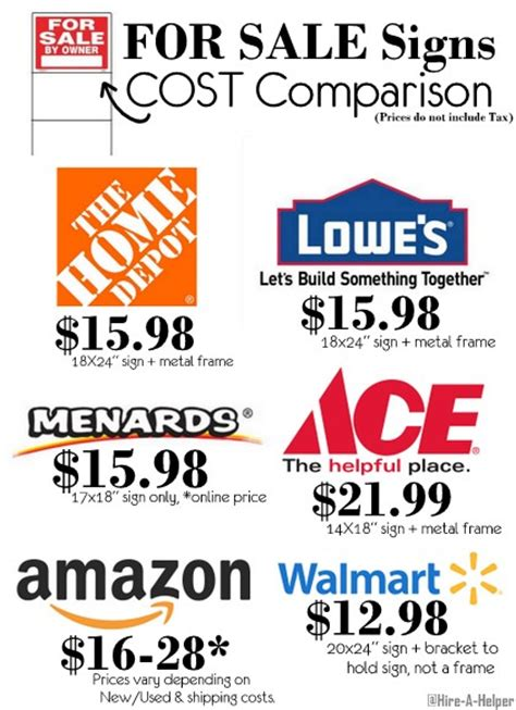 how much do for sale signs cost we compare lowe s home