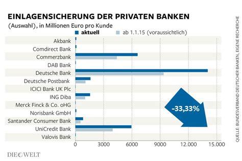 deutsche bank einlagensicherung einlagensicherung deutschland comdirect hotline