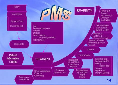 pmdd mood swings pms premenstrual syndrome characterized by a variety of