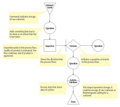 tqm flowchart definition tqm diagram total quality management