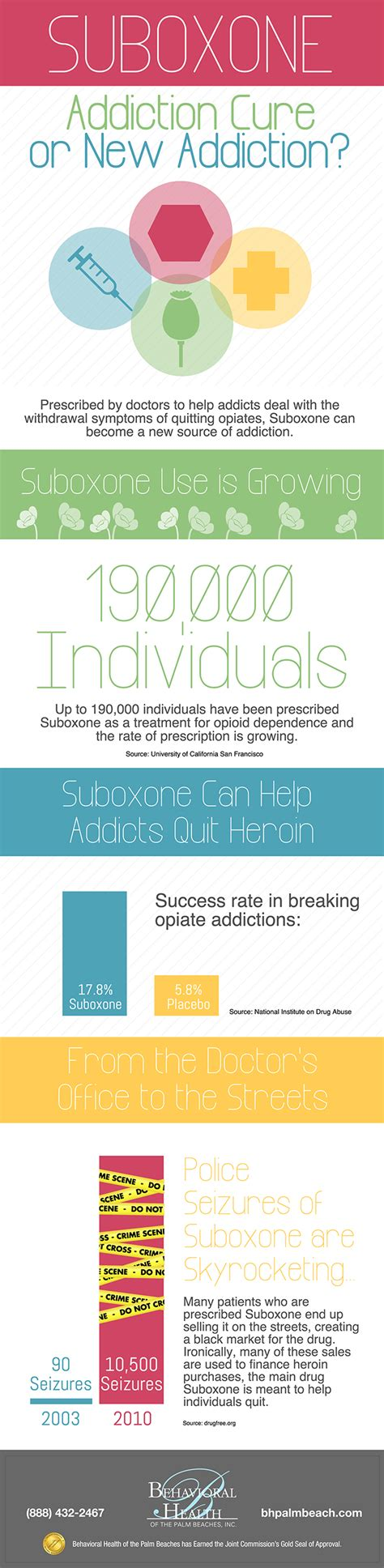 Detoxing From Opiates With Suboxone by All About Suboxone Withdrawal Symptoms