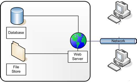 pengertian web server beserta fungsi  kerja  contohnya