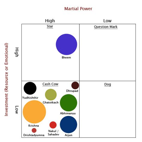 Bcg Mba by Read Kushal Mba Revisited The Bcg Matrix Of Kauravs And