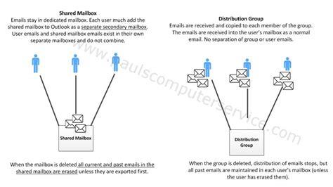 Home Design Software Blog Exchange 2010 2013 Shared Mailbox Vs Distribution Group