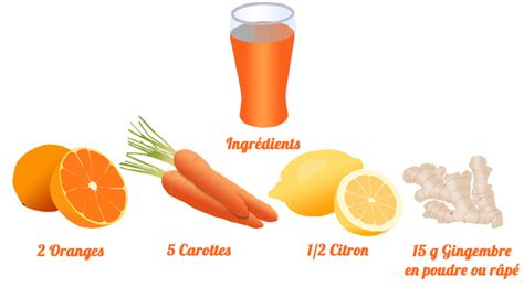 Detox Recette by Recette De Jus D 233 Tox Jus Carottes Oranges