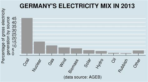 how much solar can i generate reality check germany does not get half of its energy from solar panels the energy collective