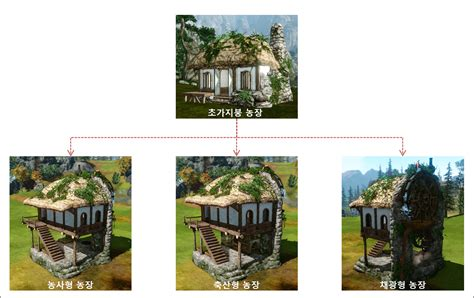 Archeage Houses by Archeage Housing With More Floors To Build Keengamer