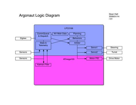 software logic diagram argonaut system diagram