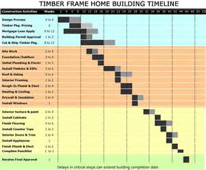 new home construction steps timing construction for your timber frame project davis