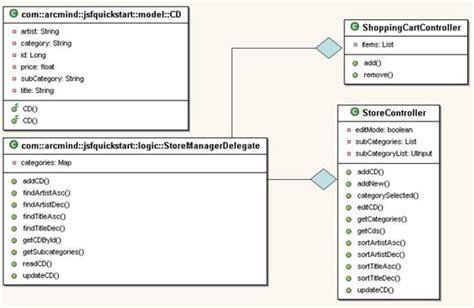 data flow diagram tool open source chantlitangschaf free uml diagram for timesheet