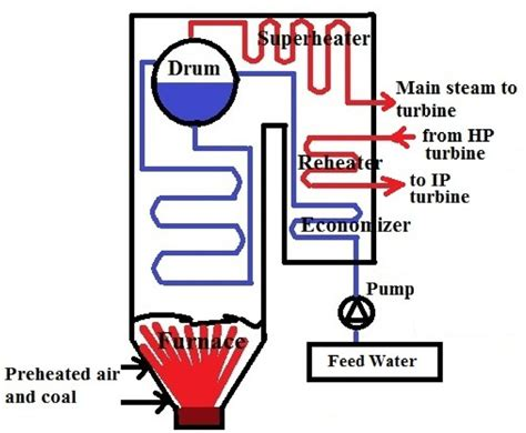fantastic thermal power plant boiler gallery electrical
