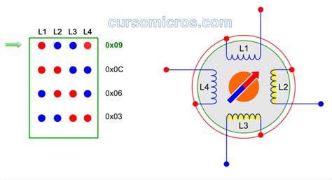 tipos de motores motor paso  paso