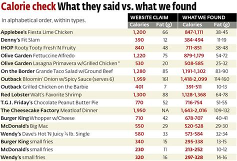 Olive Garden Calories Fast Food Nutrition Facts 10 Best Images Of Olive Garden Restaurant Organizational Chart Burger King Organizational