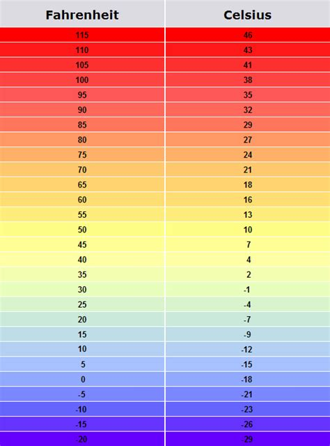 Printable Temperature Conversion Table