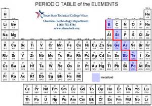 metal and metalloids on periodic table search results