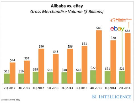 alibaba growth rate alibaba winner in both growth and profitability but