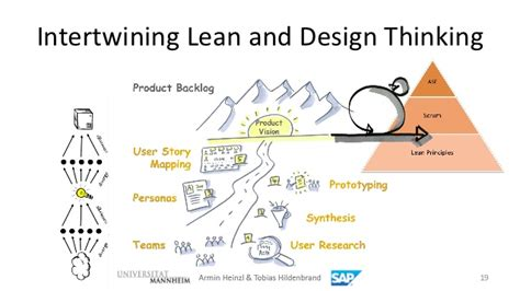 design thinking software agile software engineering and design thinking efficiency