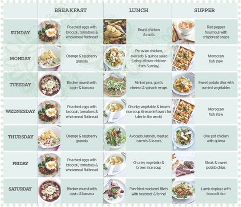best healthy diets healthy diet plan january 2016 recipes meal plans