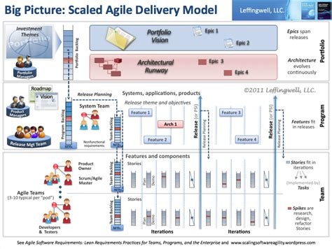 agile release plan software process and measurement agile release train scaling software agility