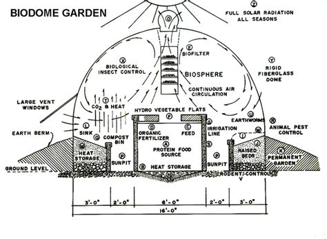 section 5a of income tax act about passive solar biodome greenhouse