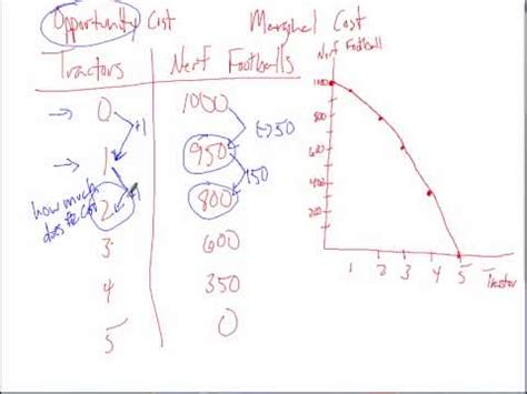 Mba Opportunity Cost Calculator by Marginal And Total Opportunity Cost From Ppf