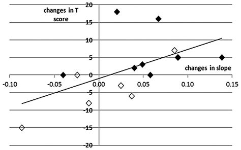 slope anxiety changes in mood states and salivary cortisol levels