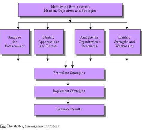 strategic decision process block diagram topic 4