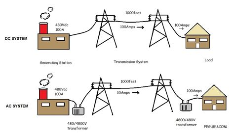 resistor ac dc resistor ac vs dc 28 images ac circuits alternating current ac vs direct current dc learn