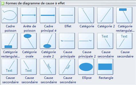 logiciel pour faire un diagramme d ishikawa logiciel de diagramme de causes et effets ar 234 tes de poisson