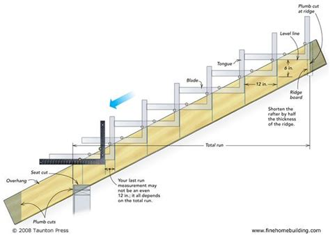 laying   common rafter fine homebuilding article