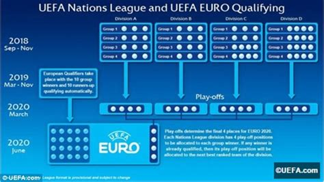 euro 2020 hosts qualifiers your guide to the new look european image gallery euro 2020