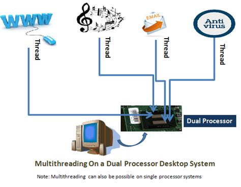 multithreading java command pattern exle with multitasking and multithreading with real world exle