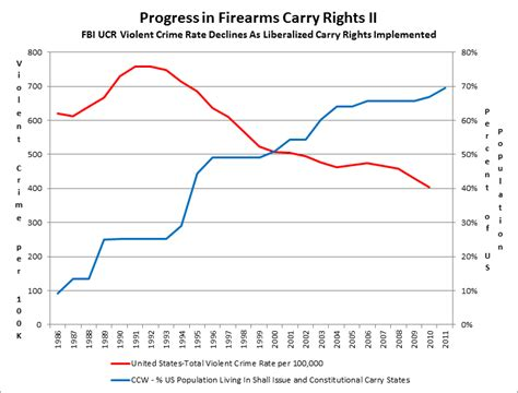 concealed carry statistics crime rate gun watch from onlygunsandmoney concealed carry vs