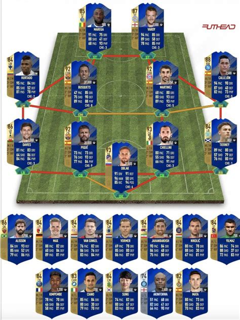 Must Of The Season by Fifa 18 Tots Community Team Predictions Wer Gewinnt Das