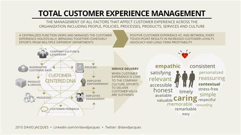 building a customer experience management practice customer input ltd