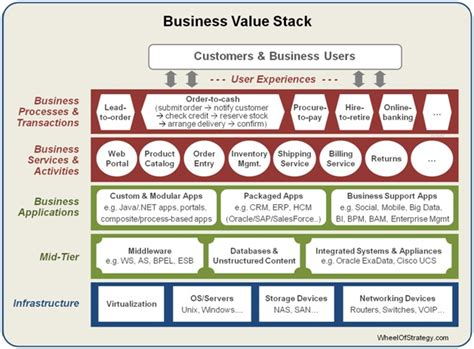 Business Architecture Template business agility hierarchy