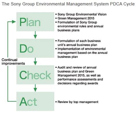 environmental management program template 36 best images about pdca on problem solving