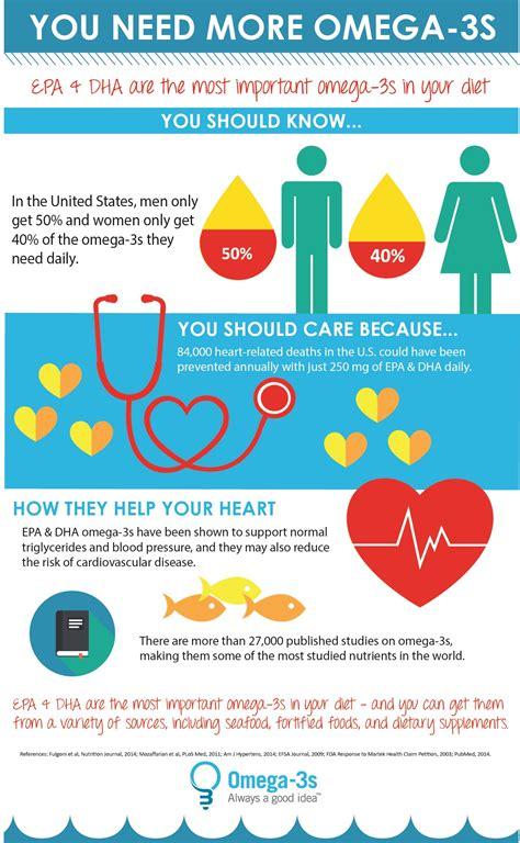 healthy fats company omega 3 omega 3