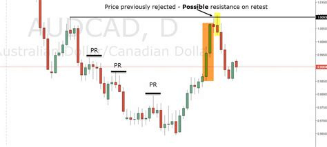 price action swing trading price action swing trading with audcad forex pair