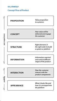 pengertian layout strategy pengertian arti dan simbol flowchart flowchart and dan