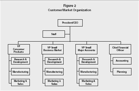Costco Marketing Strategy Term Paper by Notes Organizational Structue Organizational Structue