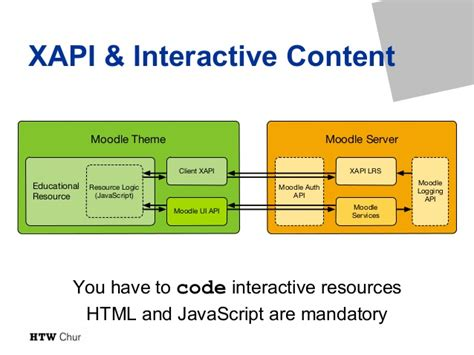 moodle theme api unleashing interaction xapi and moodle