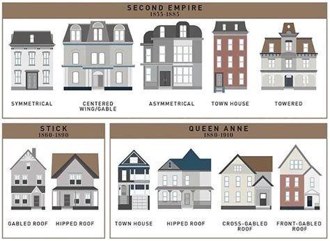 house styles architecture how the single family house evolved the past 400 years all in one handy chart broken