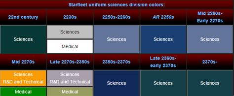 trek shirt color meaning trek uniforms what do the different colors signify