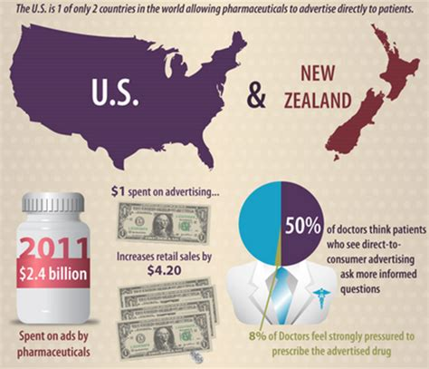 direct to consumer pharmaceutical advertising pushing premarin big pharma big bucks part 3 tuesday