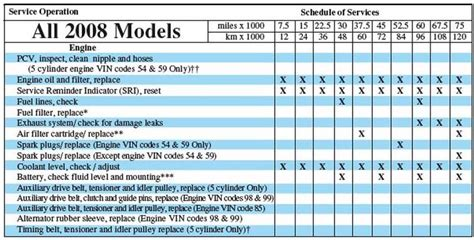 honda crv maintenance schedule  carengineupdatesxyz