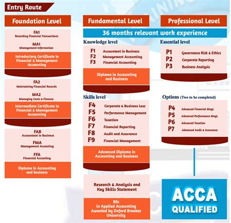 How To Apply Mba Degree After Acca by Acca