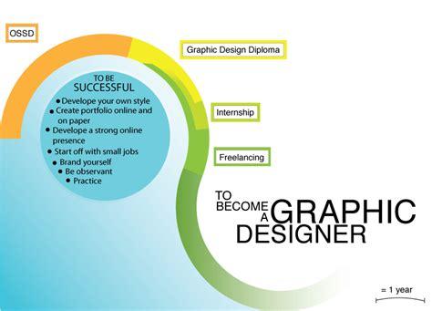 essej career path infographic how to become a graphic designer