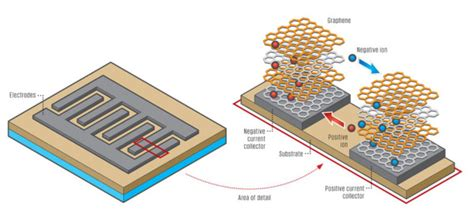 graphene lithium ion capacitor laser induced graphene makes 3d microsupercapacitors graphene uses